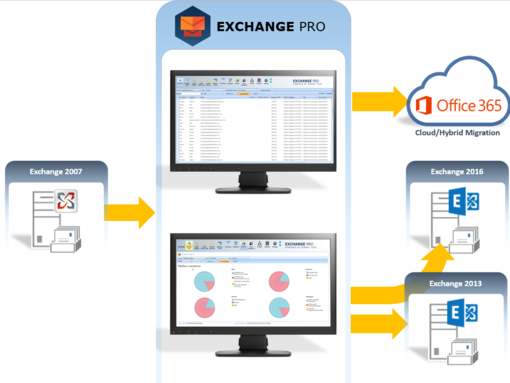 Primaxis Exchange pro services migration as a service