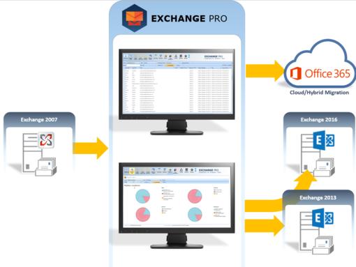 Primaxis Exchange pro services migration as a service
