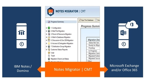 Primaxis Notes Migrator Service migration as a service